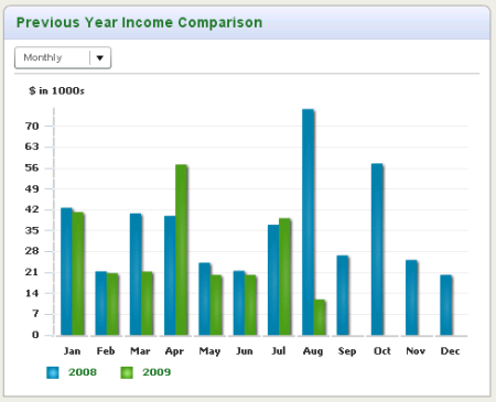 YOY- Income - Monthly